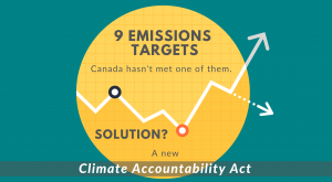 9 emissions targets, Canada hasn't met one of them. (Graphic: WCEL)