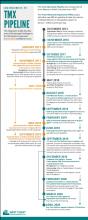 TMX Legal Timeline
